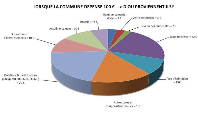 Budget mairie de fleurance for Budget des mairies